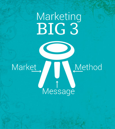 Marketing BIG 3: Market, Method, Message - Without all three, you don't have a leg to stand on